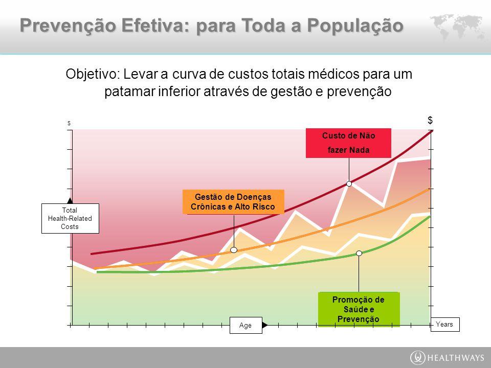 Prevenção Efetiva: para Toda a População Promoção de Saúde e Prevenção Age Total Health-Related Costs Years $ Custo de Não fazer Nada Gestão de Doenças Crônicas e Alto Risco $ Objetivo: Levar a curva de custos totais médicos para um patamar inferior através de gestão e prevenção