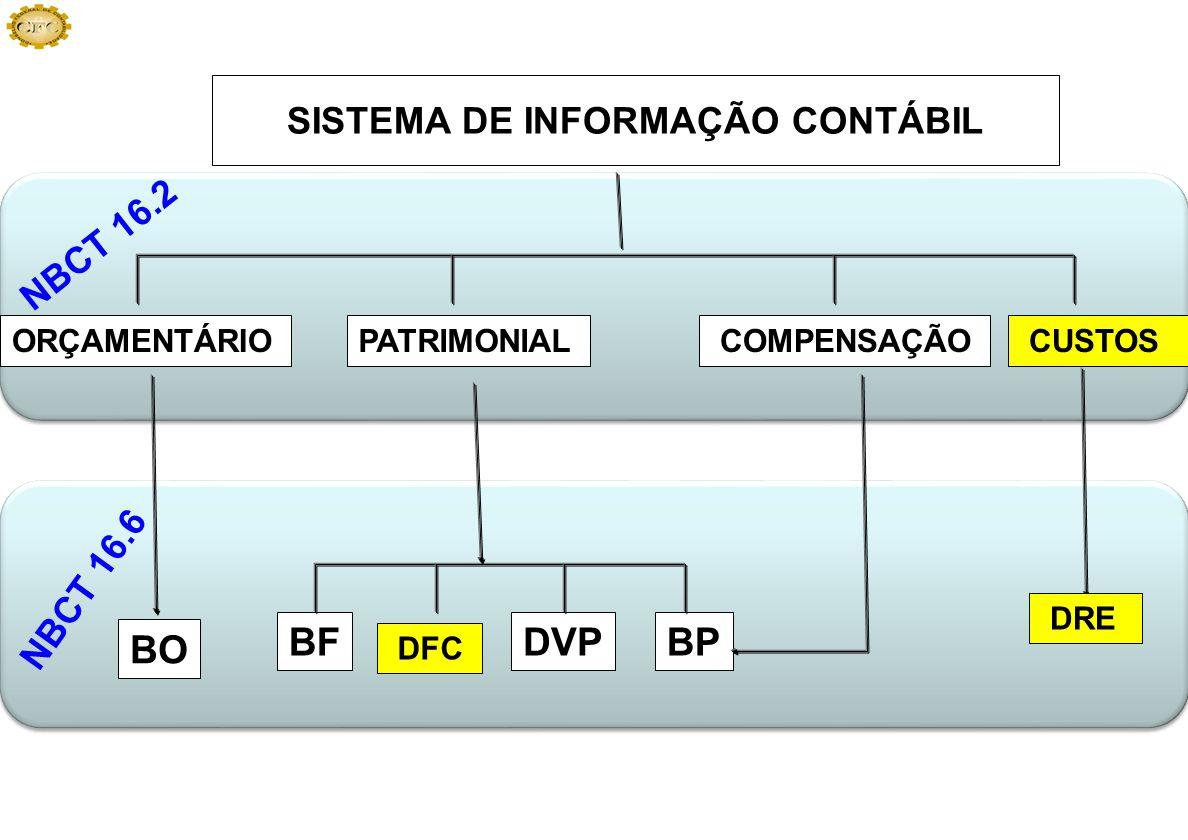 NBCT 16.2 NBCT 16.6 SISTEMA DE INFORMAÇÃO CONTÁBIL BO ORÇAMENTÁRIOPATRIMONIAL COMPENSAÇÃO DVPBPBF CUSTOS DRE DFC