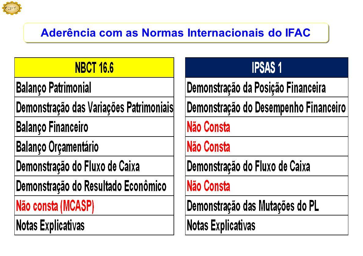Aderência com as Normas Internacionais do IFAC