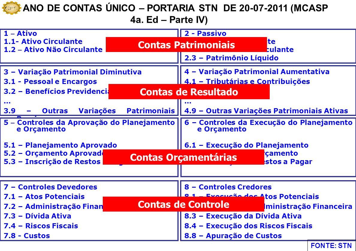 7 – Controles Devedores 7.1 – Atos Potenciais 7.2 – Administração Financeira 7.3 – Dívida Ativa 7.4 – Riscos Fiscais 7.8 - Custos 1 – Ativo 1.1- Ativo Circulante 1.2 – Ativo Não Circulante 2 - Passivo 2.1 – Passivo Circulante 2.2 – Passivo Não Circulante 2.3 – Patrimônio Líquido 2.5 - Patrimônio Líquido 3 – Variação Patrimonial Diminutiva 3.1 - Pessoal e Encargos 3.2 – Benefícios Previdenciários...