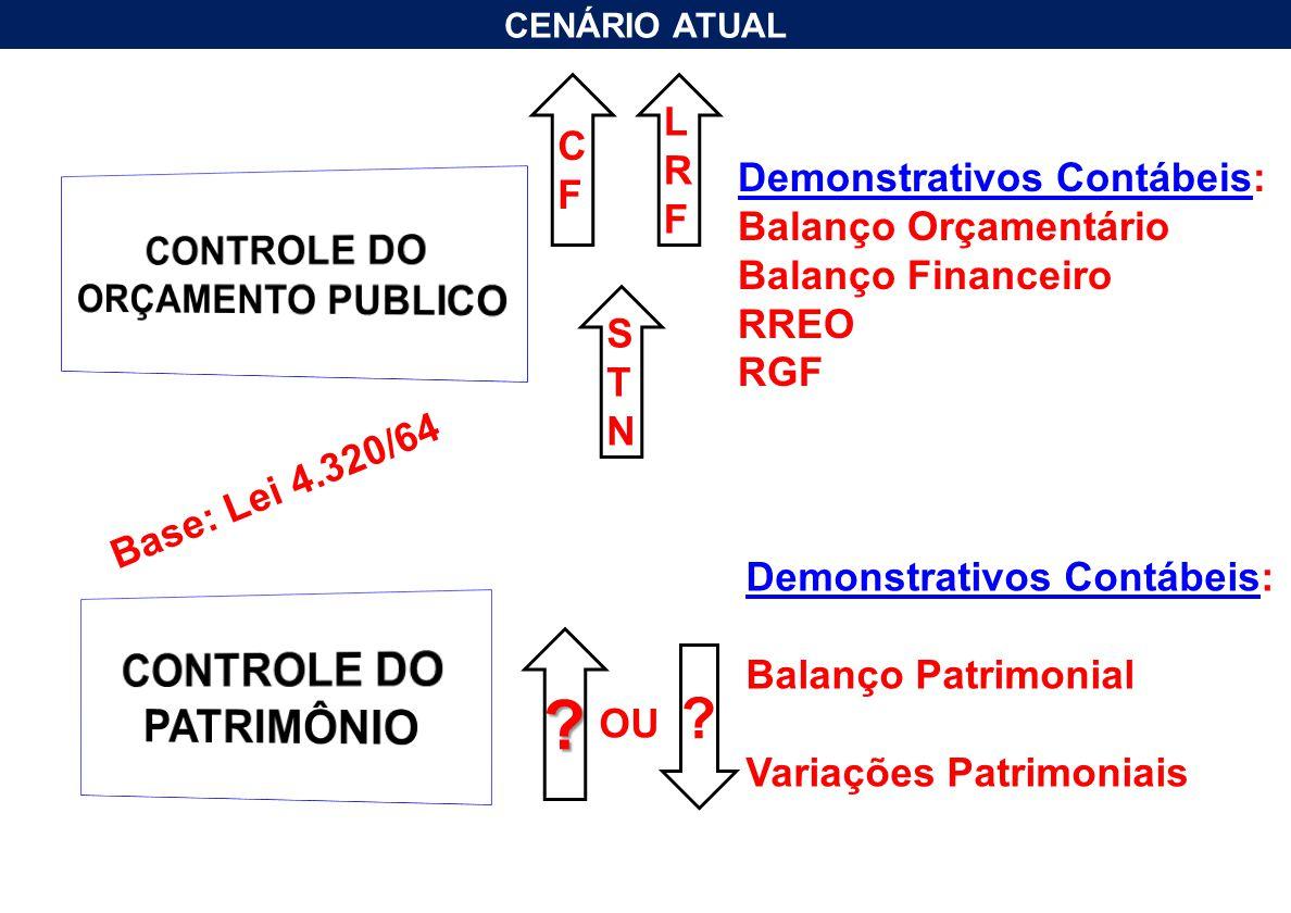 CENÁRIO ATUAL CFCF Demonstrativos Contábeis: Balanço Orçamentário Balanço Financeiro RREO RGF LRFLRF STNSTN ? ? Demonstrativos Contábeis: Balanço Patr