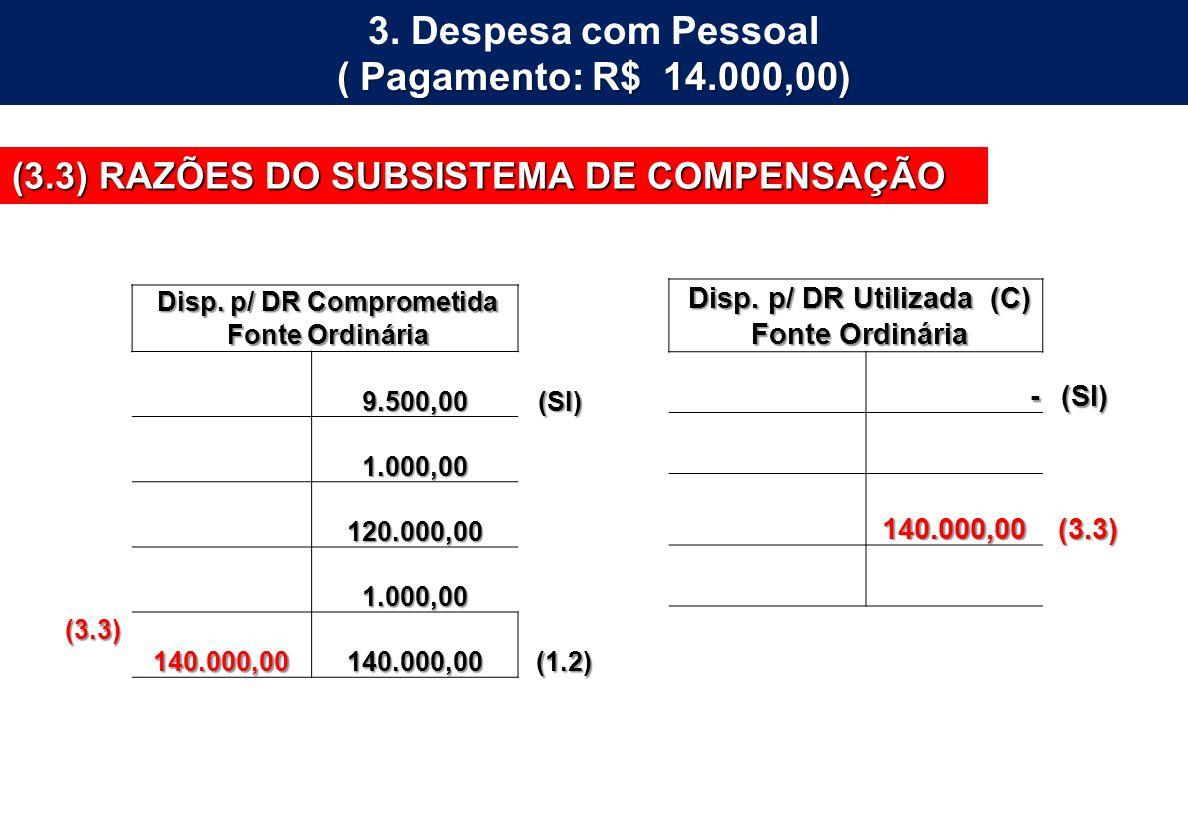 3. Despesa com Pessoal ( Pagamento: R$ 14.000,00) (3.3) RAZÕES DO SUBSISTEMA DE COMPENSAÇÃO Disp. p/ DR Utilizada (C) Disp. p/ DR Utilizada (C) Fonte