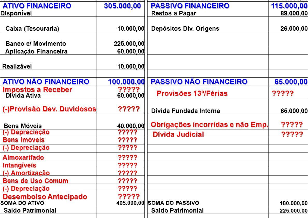 BALANÇO PATRIMONIAL 31-12-2009 ATIVOPASSIVO ATIVO FINANCEIRO 305.000,00 305.000,00 PASSIVO FINANCEIRO 115.000,00 115.000,00 Disponível Restos a Pagar Restos a Pagar 89.000,00 89.000,00 Caixa (Tesouraria) Caixa (Tesouraria) 10.000,00 10.000,00 Depósitos Div.
