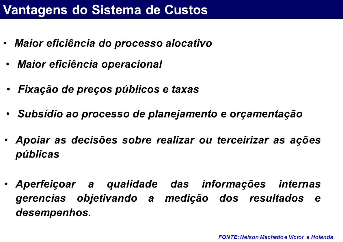 Maior eficiência do processo alocativo Vantagens do Sistema de Custos FONTE: Nelson Machado e Victor e Holanda Maior eficiência operacional Fixação de