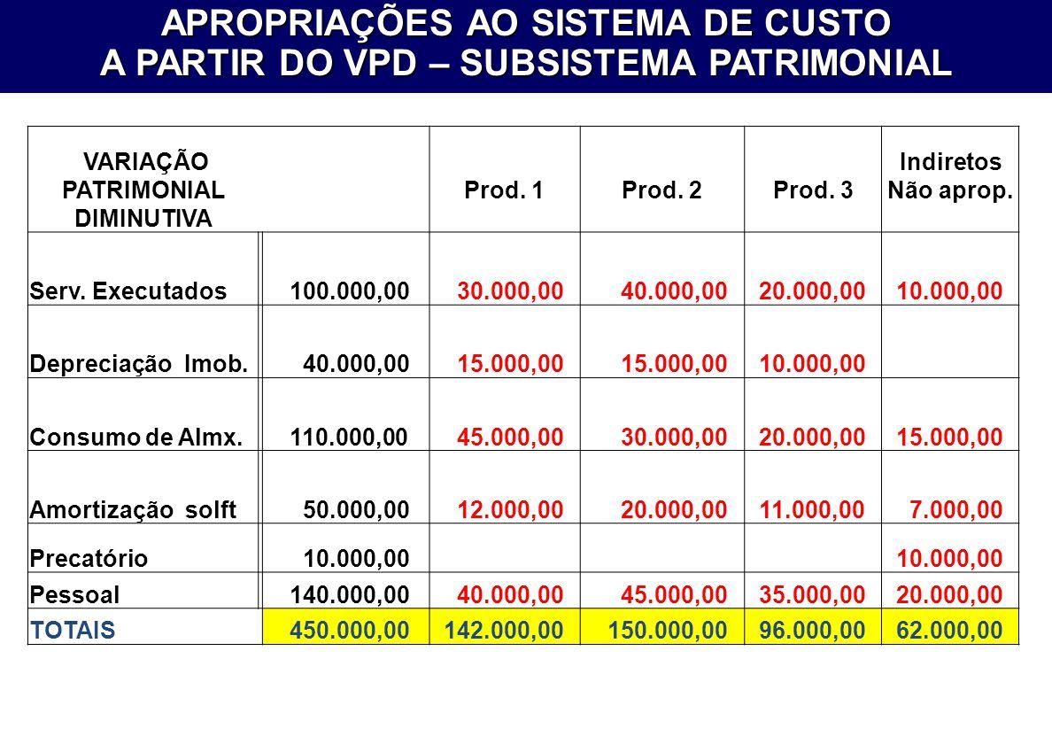 VARIAÇÃO PATRIMONIAL DIMINUTIVA Prod.1Prod. 2Prod.