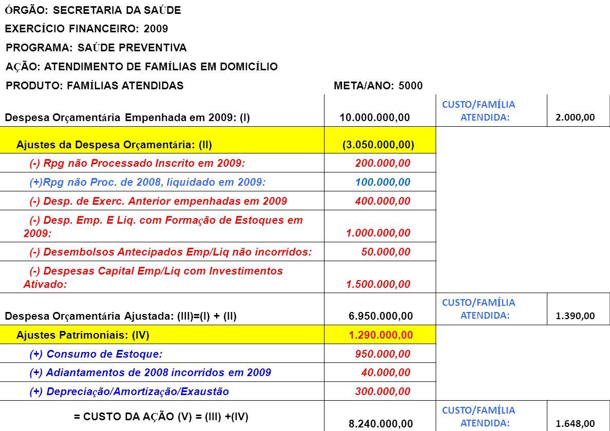 Ajustes das Despesas Orçamentárias para Apuração de Custos Ó RGÃO: SECRETARIA DA SA Ú DE EXERC Í CIO FINANCEIRO: 2009 PROGRAMA: SA Ú DE PREVENTIVA A Ç ÃO: ATENDIMENTO DE FAM Í LIAS EM DOMIC Í LIO PRODUTO: FAM Í LIAS ATENDIDAS META/ANO: 5000 Despesa Or ç ament á ria Empenhada em 2009: (I) 10.000.000,00 CUSTO/FAM Í LIA ATENDIDA: 2.000,00 Ajustes da Despesa Or ç ament á ria: (II) (3.050.000,00) (-) Rpg não Processado Inscrito em 2009: 200.000,00 (+)Rpg não Proc.