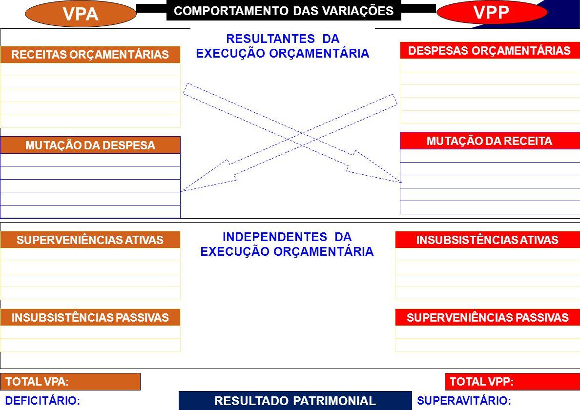 VPA VPP TOTAL VPP:TOTAL VPA: RESULTADO PATRIMONIAL SUPERAVITÁRIO:DEFICITÁRIO: COMPORTAMENTO DAS VARIAÇÕES RESULTANTES DA EXECUÇÃO ORÇAMENTÁRIA INDEPENDENTES DA EXECUÇÃO ORÇAMENTÁRIA DESPESAS ORÇAMENTÁRIASRECEITAS ORÇAMENTÁRIAS MUTAÇÃO DA DESPESA MUTAÇÃO DA RECEITA SUPERVENIÊNCIAS ATIVASINSUBSISTÊNCIAS PASSIVASINSUBSISTÊNCIAS ATIVASSUPERVENIÊNCIAS PASSIVAS