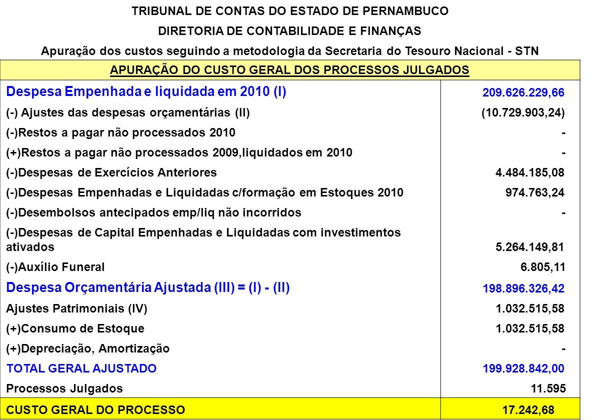 TRIBUNAL DE CONTAS DO ESTADO DE PERNAMBUCO DIRETORIA DE CONTABILIDADE E FINANÇAS Apuração dos custos seguindo a metodologia da Secretaria do Tesouro Nacional - STN APURAÇÃO DO CUSTO GERAL DOS PROCESSOS JULGADOS Despesa Empenhada e liquidada em 2010 (I) 209.626.229,66 (-) Ajustes das despesas orçamentárias (II) (10.729.903,24) (-)Restos a pagar não processados 2010 - (+)Restos a pagar não processados 2009,liquidados em 2010 - (-)Despesas de Exercícios Anteriores 4.484.185,08 (-)Despesas Empenhadas e Liquidadas c/formação em Estoques 2010 974.763,24 (-)Desembolsos antecipados emp/liq não incorridos - (-)Despesas de Capital Empenhadas e Liquidadas com investimentos ativados 5.264.149,81 (-)Auxílio Funeral 6.805,11 Despesa Orçamentária Ajustada (III) = (I) - (II) 198.896.326,42 Ajustes Patrimoniais (IV) 1.032.515,58 (+)Consumo de Estoque 1.032.515,58 (+)Depreciação, Amortização - TOTAL GERAL AJUSTADO 199.928.842,00 Processos Julgados 11.595 CUSTO GERAL DO PROCESSO 17.242,68