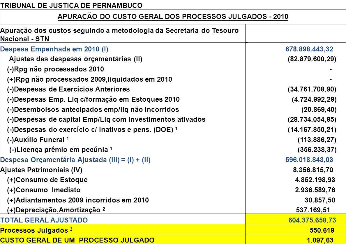 TRIBUNAL DE JUSTIÇA DE PERNAMBUCO APURAÇÃO DO CUSTO GERAL DOS PROCESSOS JULGADOS - 2010 Apuração dos custos seguindo a metodologia da Secretaria do Tesouro Nacional - STN Despesa Empenhada em 2010 (I) 678.898.443,32 Ajustes das despesas orçamentárias (II) (82.879.600,29) (-)Rpg não processados 2010 - (+)Rpg não processados 2009,liquidados em 2010 - (-)Despesas de Exercícios Anteriores (34.761.708,90) (-)Despesas Emp.