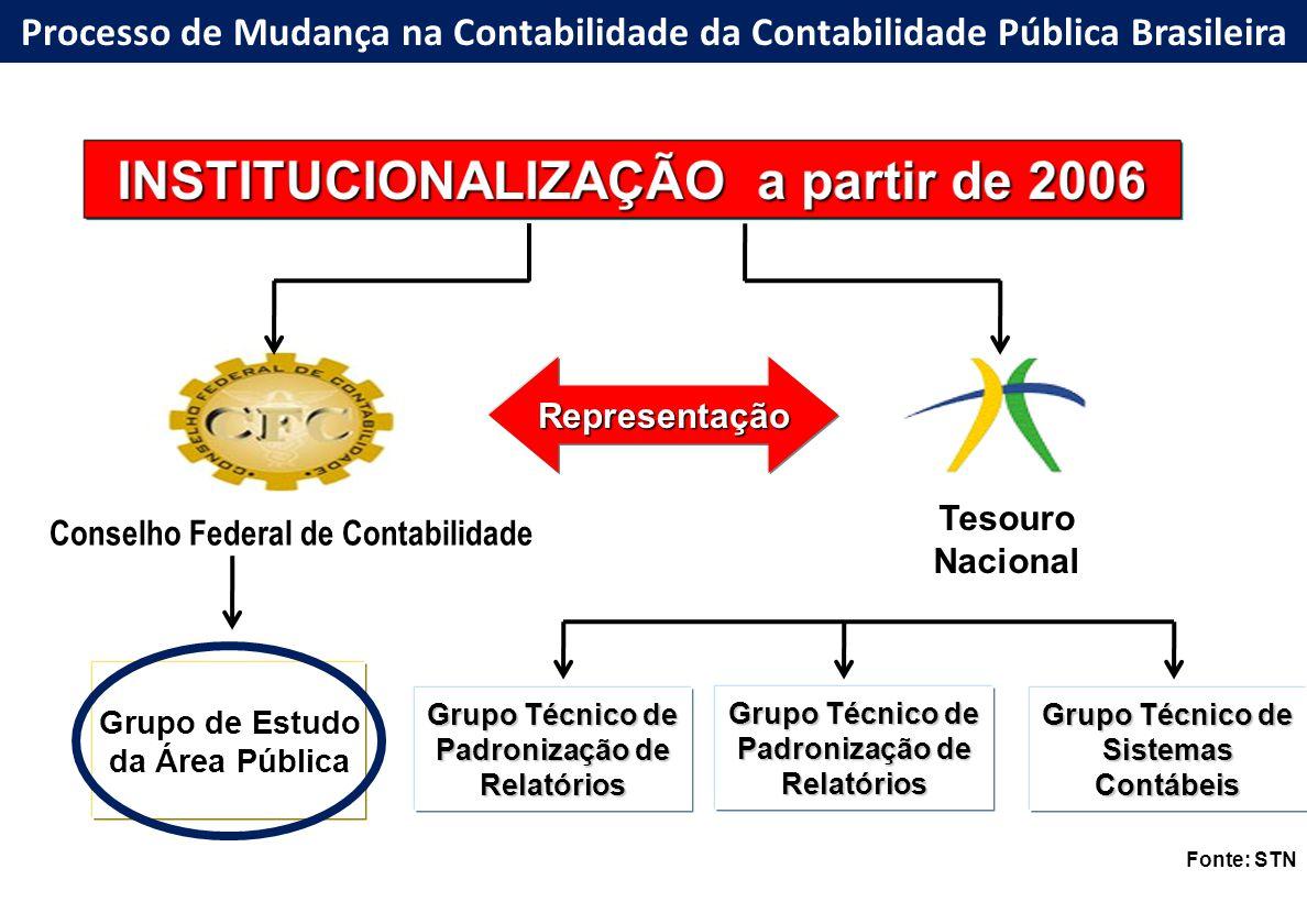 Grupo Técnico de Padronização de Relatórios Tesouro Nacional Conselho Federal de Contabilidade Representação Grupo de Estudo da Área Pública Grupo Téc