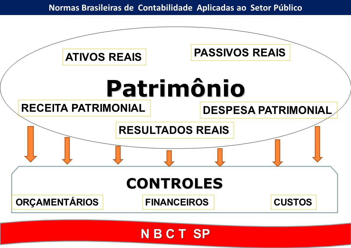 Estrutura das NBCT SP: Resolução CFC nº 1.111/07 – Princípios Contábeis / SP NBC T 16.1 – Conceituação, Objeto e Campo de Aplicação NBC T 16.2 – Patrimônio e Sistemas Contábeis NBC T 16.3 – Planejamento e seus Instrumentos sob o Enfoque Contábil NBC T 16.4 – Transações no Setor Público NBC T 16.5 – Registro Contábil NBC T 16.6 – Demonstrações Contábeis NBC T 16.7 – Consolidação das Demonstrações Contábeis NBC T 16.8 – Controle Interno NBC T 16.9 – Depreciação, Amortização e Exaustão NBC T 16.10 – Avaliação e Mensuração de Ativos e Passivos em Entidades do Setor Público em Entidades do Setor Público NBCASP Normas Brasileiras de Contabilidade Aplicadas ao Setor Público RES.