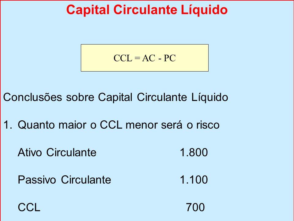 Capital Circulante Líquido Conclusões sobre Capital Circulante Líquido 1.Quanto maior o CCL menor será o risco Ativo Circulante1.800 Passivo Circulante1.100 CCL 700 A empresa conta com uma folga de $ 1.800 para pagar compromissos de $ 1.100 CCL = AC - PC
