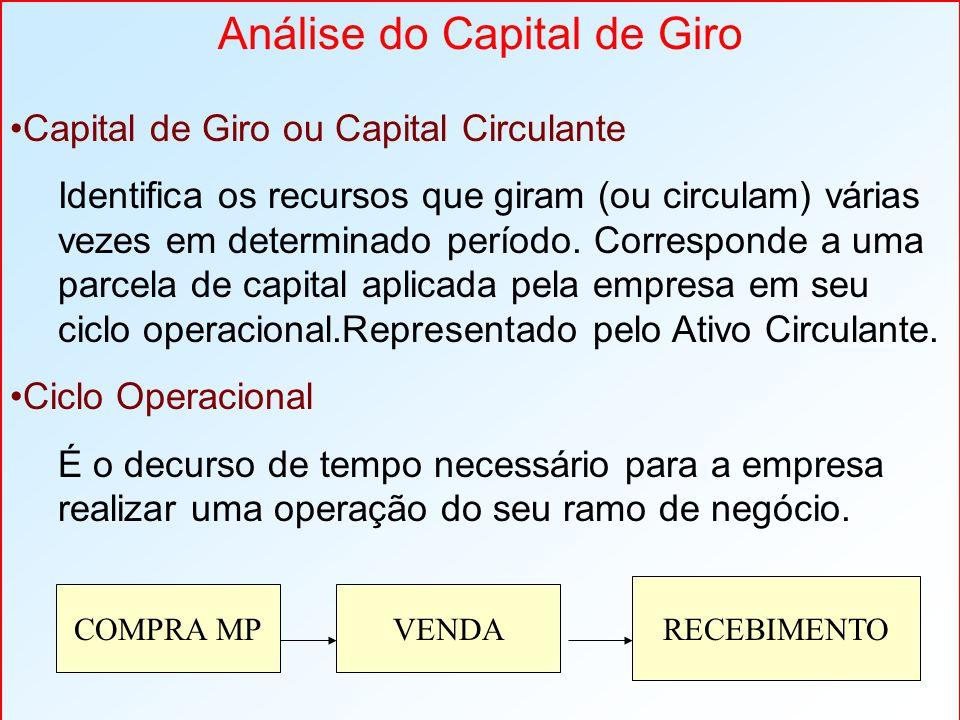 Capital de Giro ou Capital Circulante Identifica os recursos que giram (ou circulam) várias vezes em determinado período. Corresponde a uma parcela de