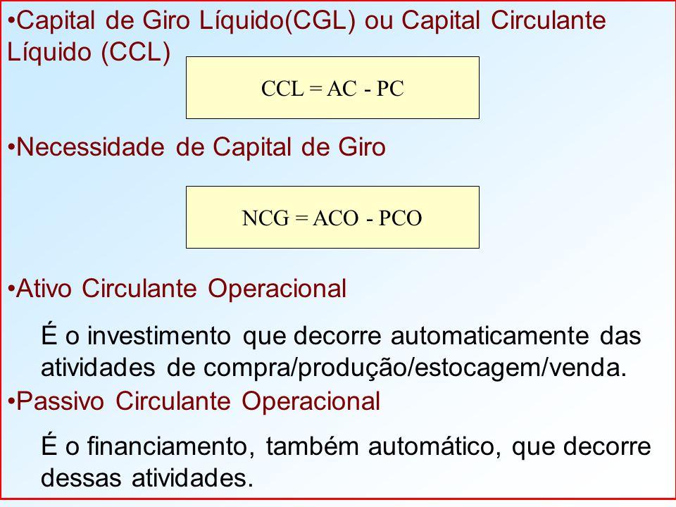 Capital de Giro Líquido(CGL) ou Capital Circulante Líquido (CCL) Necessidade de Capital de Giro Ativo Circulante Operacional É o investimento que decorre automaticamente das atividades de compra/produção/estocagem/venda.