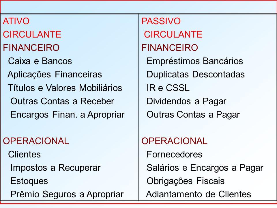 ATIVO CIRCULANTE FINANCEIRO Caixa e Bancos Aplicações Financeiras Títulos e Valores Mobiliários Outras Contas a Receber Encargos Finan.