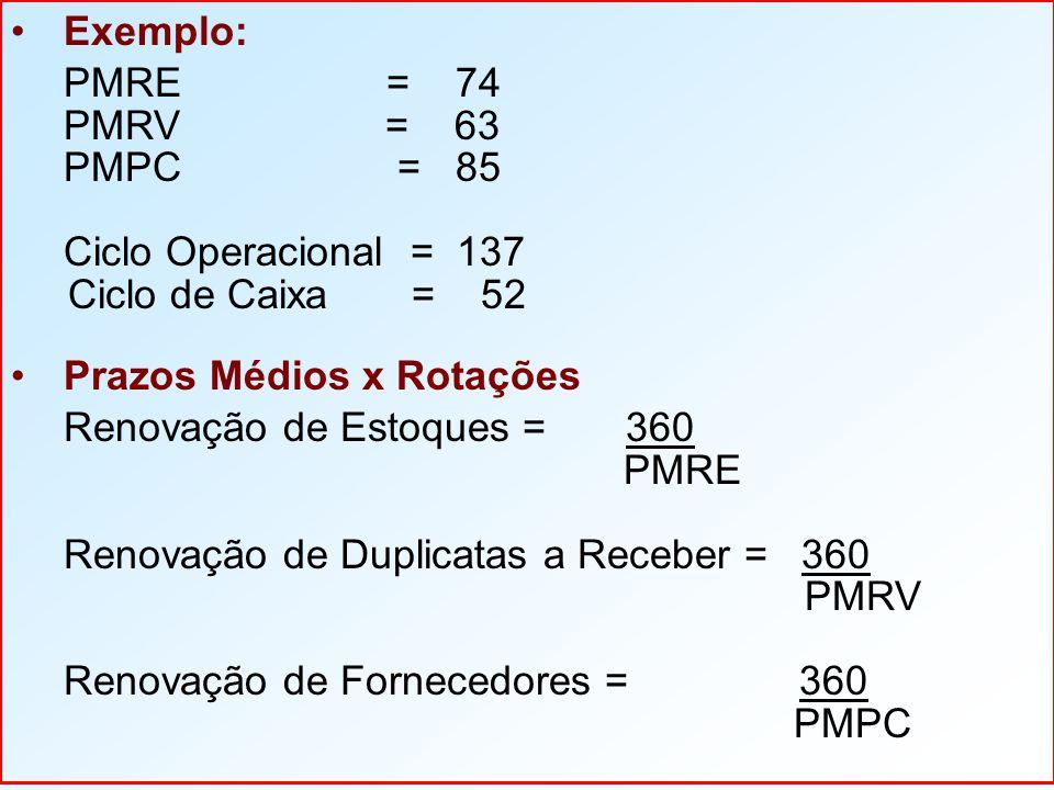 Exemplo: PMRE = 74 PMRV = 63 PMPC = 85 Ciclo Operacional = 137 Ciclo de Caixa = 52 Prazos Médios x Rotações Renovação de Estoques = 360 PMRE Renovação de Duplicatas a Receber = 360 PMRV Renovação de Fornecedores = 360 PMPC