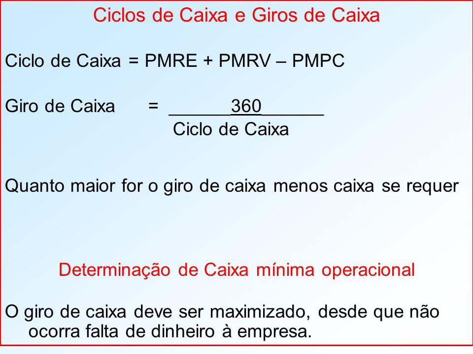 Ciclos de Caixa e Giros de Caixa Ciclo de Caixa = PMRE + PMRV – PMPC Giro de Caixa = ______360______ Ciclo de Caixa Quanto maior for o giro de caixa menos caixa se requer Determinação de Caixa mínima operacional O giro de caixa deve ser maximizado, desde que não ocorra falta de dinheiro à empresa.