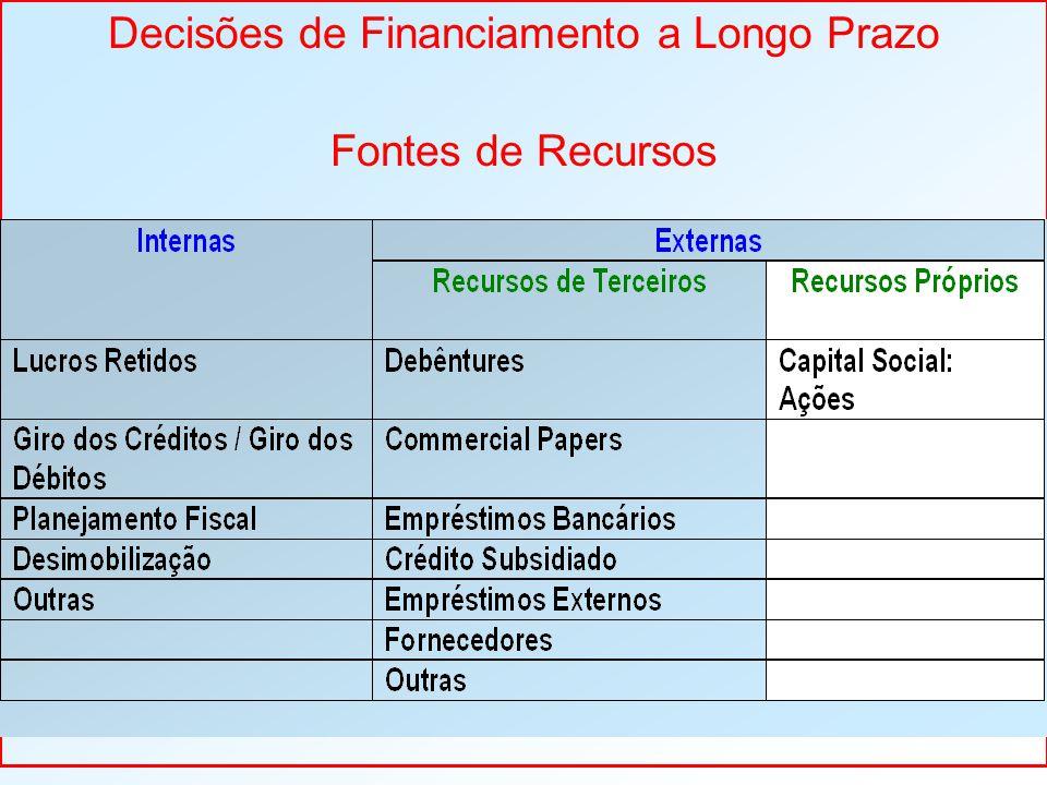 Decisões de Financiamento a Longo Prazo Fontes de Recursos