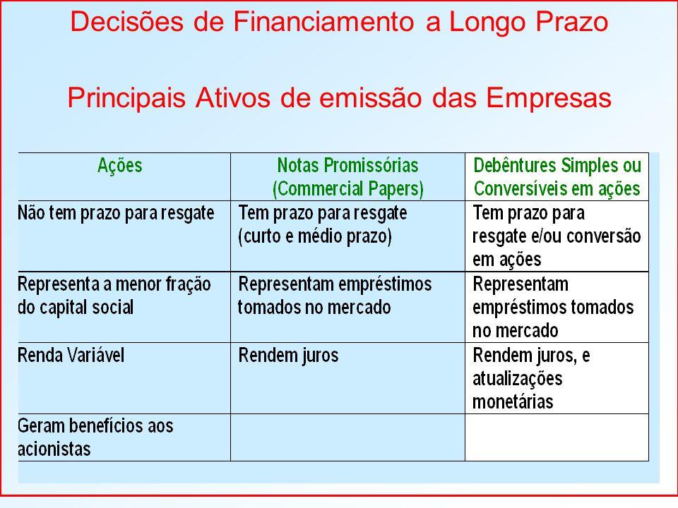 Decisões de Financiamento a Longo Prazo Principais Ativos de emissão das Empresas