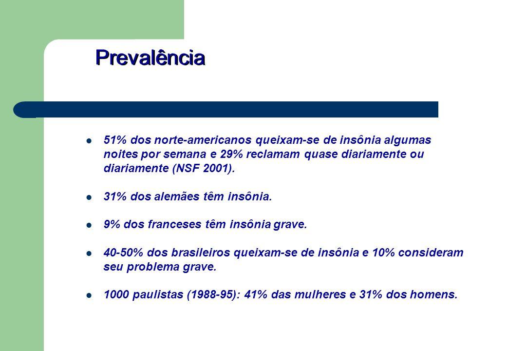 Prevalência 51% dos norte-americanos queixam-se de insônia algumas noites por semana e 29% reclamam quase diariamente ou diariamente (NSF 2001). 31% d