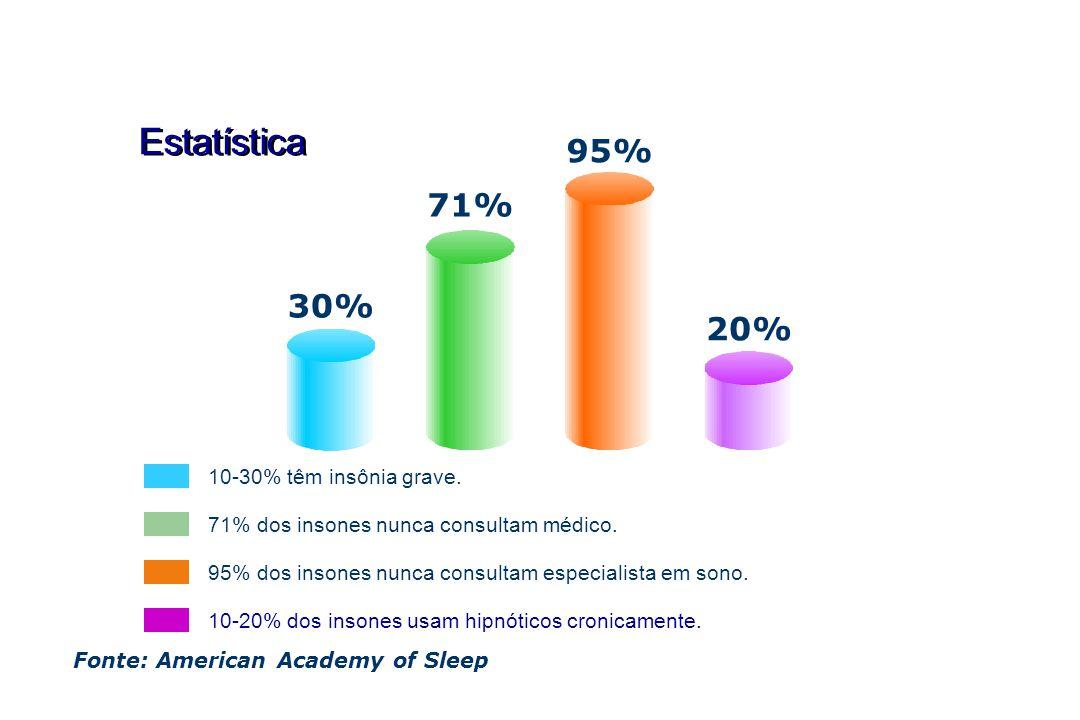 Estatística Fonte: American Academy of Sleep 30% 71% 95% 20% 10-20% dos insones usam hipnóticos cronicamente. 71% dos insones nunca consultam médico.
