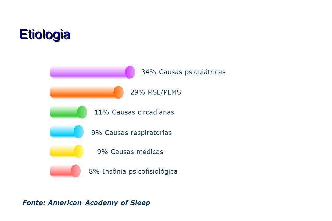 Etiologia Fonte: American Academy of Sleep 34% Causas psiquiátricas29% RSL/PLMS 11% Causas circadianas 9% Causas respiratórias 8% Insônia psicofisioló
