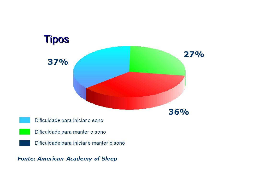 Tipos Fonte: American Academy of Sleep 37% 36% 27% Dificuldade para manter o sono Dificuldade para iniciar e manter o sono Dificuldade para iniciar o