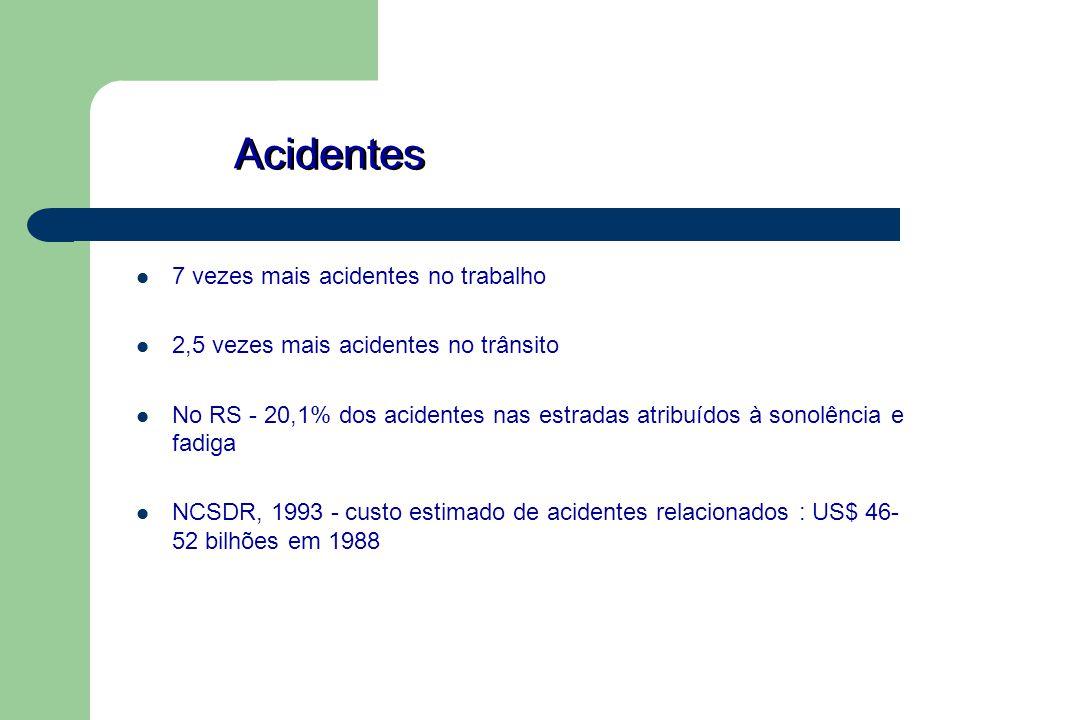 Acidentes 7 vezes mais acidentes no trabalho 2,5 vezes mais acidentes no trânsito No RS - 20,1% dos acidentes nas estradas atribuídos à sonolência e f