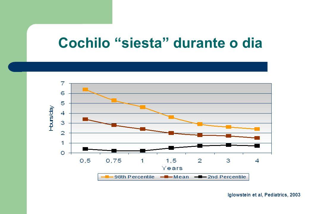 """Cochilo """"siesta"""" durante o dia Iglowstein et al, Pediatrics, 2003"""