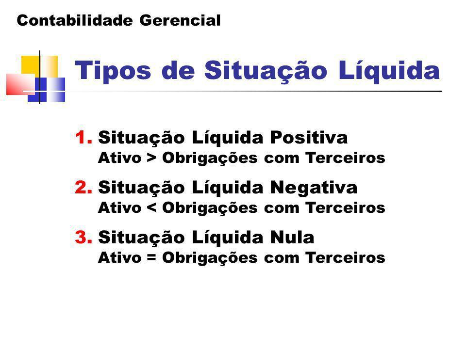 Contabilidade Gerencial Tipos de Situação Líquida 1.Situação Líquida Positiva Ativo > Obrigações com Terceiros 2.Situação Líquida Negativa Ativo < Obr