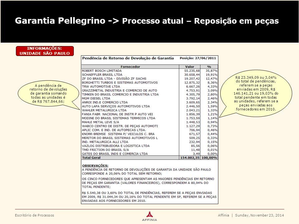 Escritório de Processos Garantia Pellegrino -> Processo atual – Reposição em peças Affinia | Sunday, November 23, 2014 INFORMAÇÕES: UNIDADE SÃO PAULO