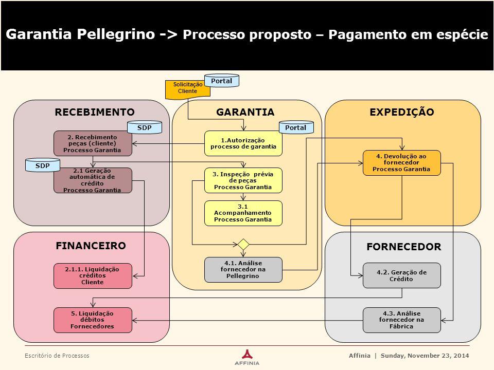 Escritório de ProcessosAffinia | Sunday, November 23, 2014 RECEBIMENTOGARANTIAEXPEDIÇÃO 2. Recebimento peças (cliente) Processo Garantia SDP 1.Autoriz