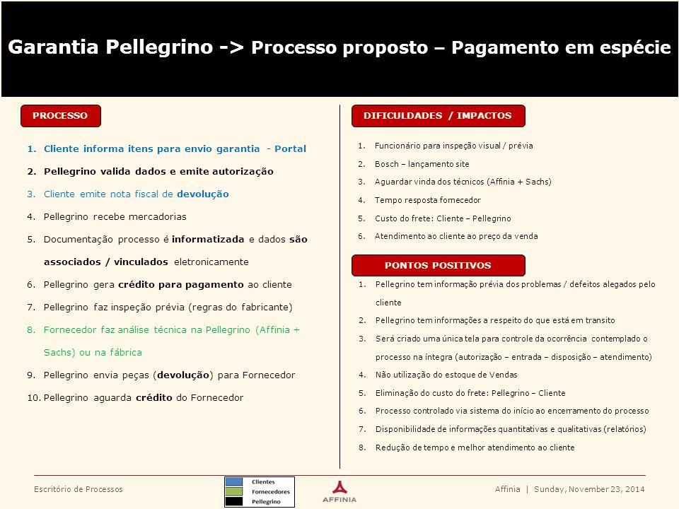 Escritório de Processos PROCESSO 1.Cliente informa itens para envio garantia - Portal 2.Pellegrino valida dados e emite autorização 3.Cliente emite no