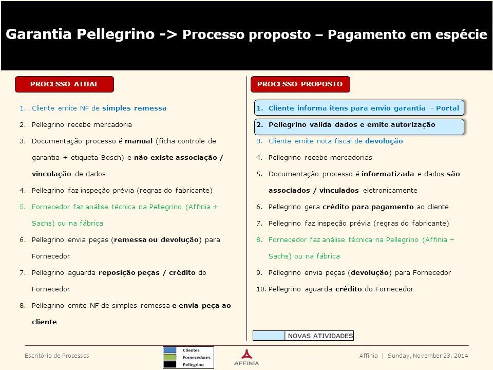 Escritório de Processos 1.Cliente informa itens para envio garantia - Portal 2.Pellegrino valida dados e emite autorização 3.Cliente emite nota fiscal