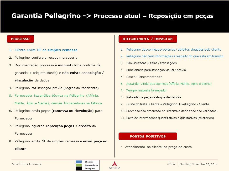 Escritório de Processos Garantia Pellegrino -> Processo atual – Reposição em peças PROCESSO 1.Cliente emite NF de simples remessa 2.Pellegrino confere