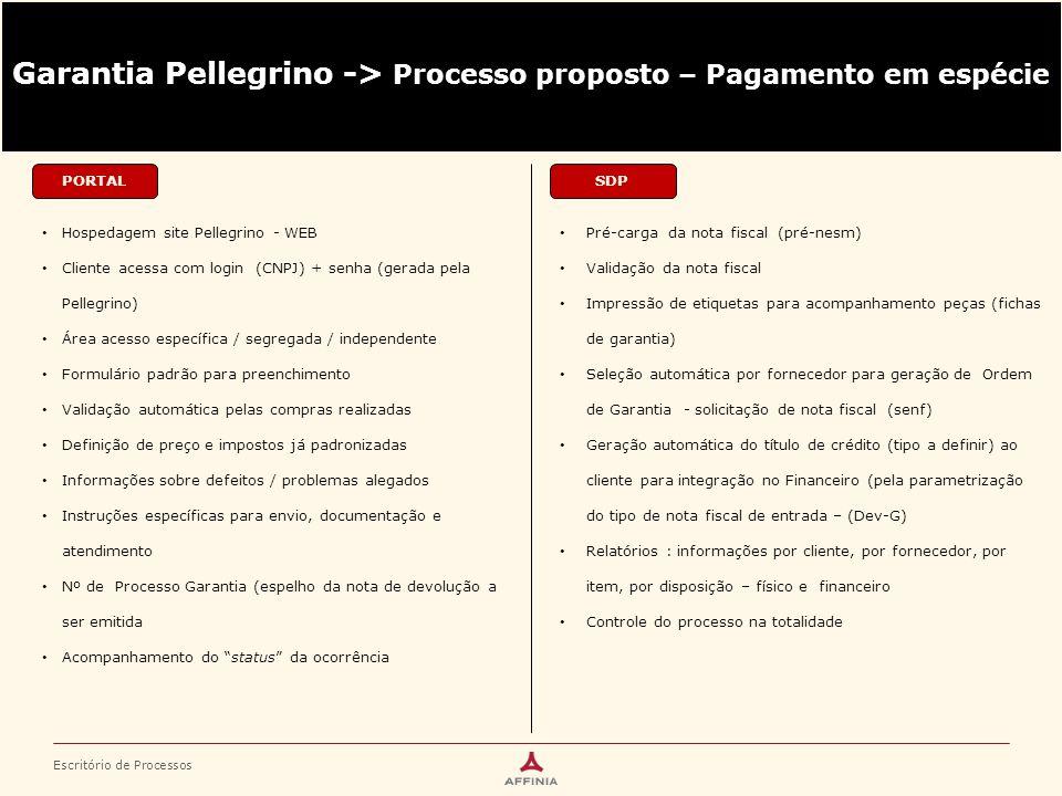Escritório de Processos PORTAL Hospedagem site Pellegrino - WEB Cliente acessa com login (CNPJ) + senha (gerada pela Pellegrino) Área acesso específic