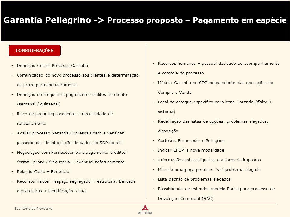 Escritório de Processos Garantia Pellegrino -> Processo proposto – Pagamento em espécie CONSIDERAÇÕES Definição Gestor Processo Garantia Comunicação d