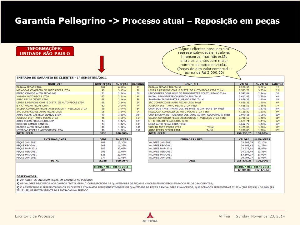Escritório de Processos Garantia Pellegrino -> Processo atual – Reposição em peças Affinia | Sunday, November 23, 2014 INFORMAÇÕES: UNIDADE SÃO PAULO Das 328 NF S registradas após o 6º dia do recebimento, 52 NF S foram lançadas após 30 dias da data do recebimento, o que corresponde a 15,85% deste total 47,74% (328 NF S) de remessas de garantia de clientes recebidas no período, foram registradas após o 6º dia da data do recebimento Qtde de NF s / Mês: Jan.201196 Fev.201179 Mar.2011177 Abr.201192 Mai.2011143 Jun.2011100 Total NF s687