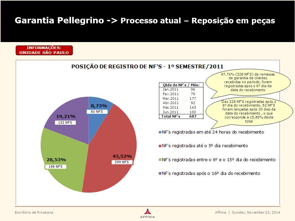 Escritório de Processos Garantia Pellegrino -> Processo atual – Reposição em peças Affinia | Sunday, November 23, 2014 INFORMAÇÕES: OUTRAS UNIDADES