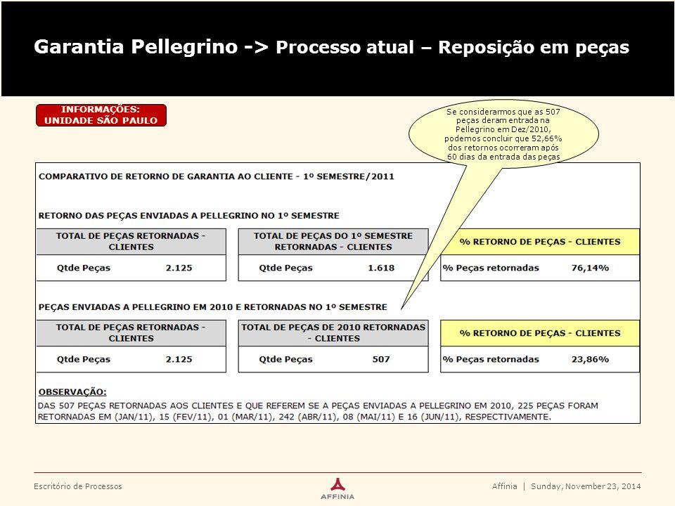Escritório de ProcessosAffinia | Sunday, November 23, 2014 RECEBIMENTOGARANTIAEXPEDIÇÃO 2.