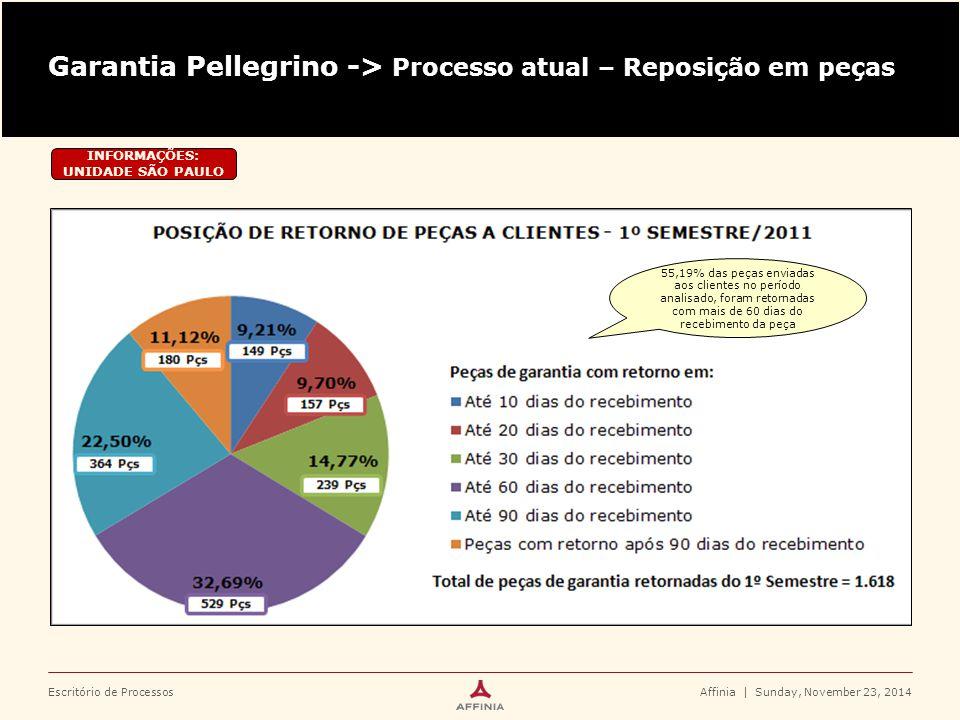 Escritório de ProcessosAffinia | Sunday, November 23, 2014 Garantia Pellegrino -> Processo atual – Reposição em peças INFORMAÇÕES: UNIDADE SÃO PAULO 5