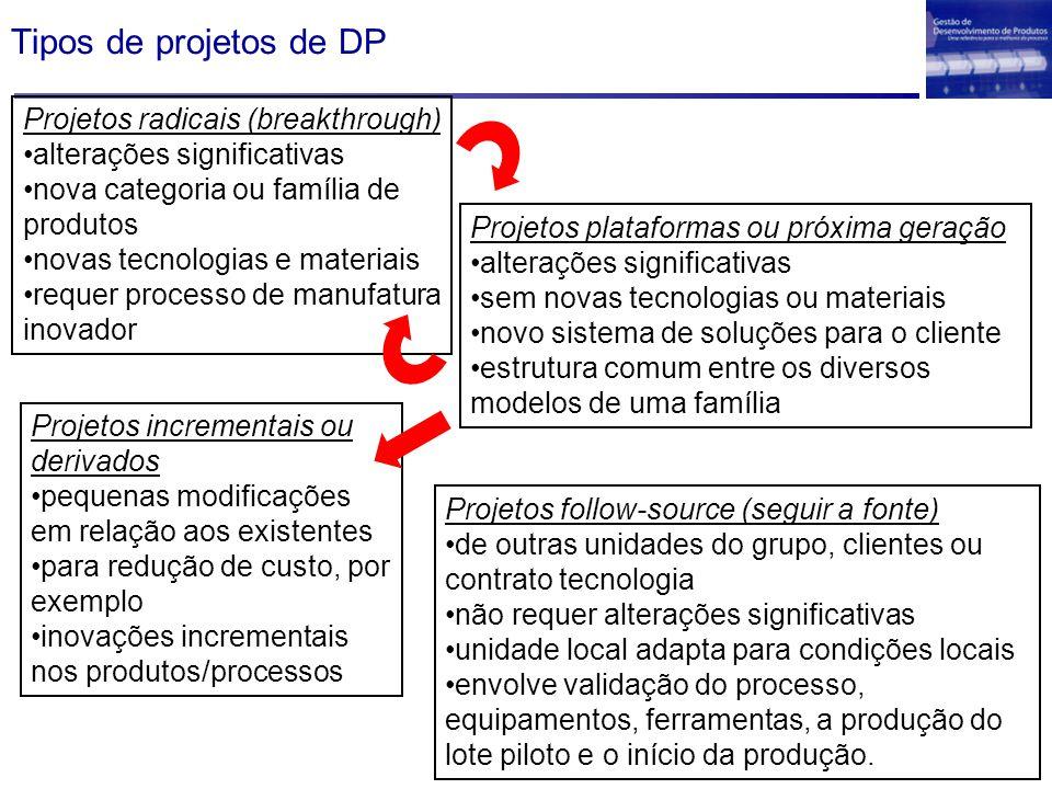 Tipos de projetos de DP Projetos radicais (breakthrough) alterações significativas nova categoria ou família de produtos novas tecnologias e materiais