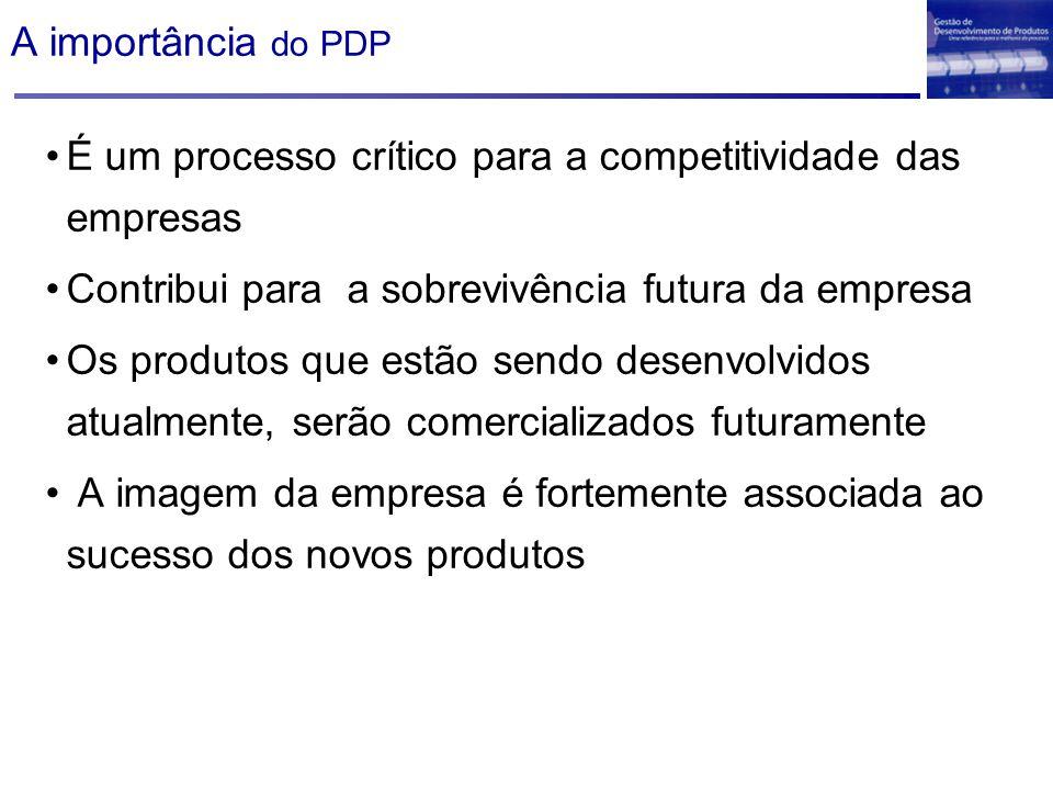 A importância do PDP É um processo crítico para a competitividade das empresas Contribui para a sobrevivência futura da empresa Os produtos que estão