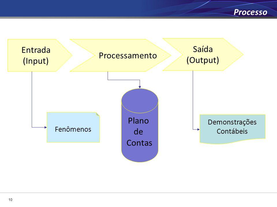 Entrada (Input) Processamento Saída (Output) Demonstrações Contábeis Fenômenos Plano de Contas 10 Processo