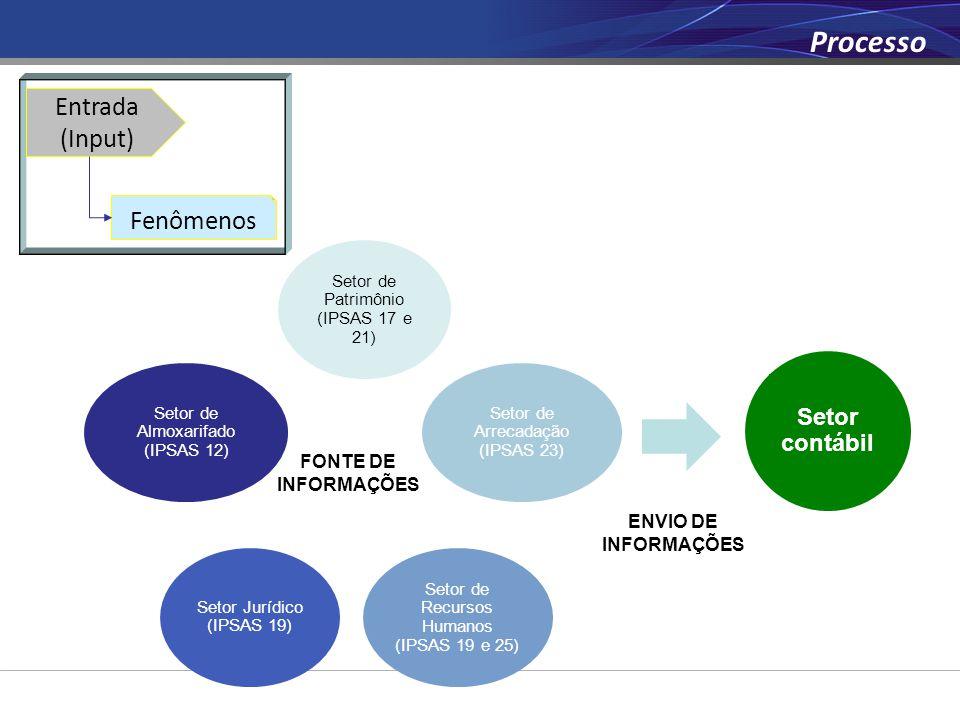 Setor de Patrimônio (IPSAS 17 e 21) Setor de Arrecadação (IPSAS 23) Setor de Recursos Humanos (IPSAS 19 e 25) Setor Jurídico (IPSAS 19) Setor de Almox