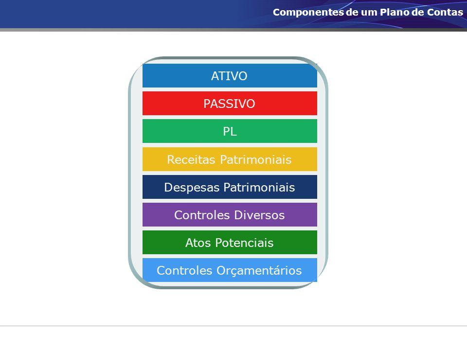ATIVO PASSIVO PL Receitas Patrimoniais Despesas Patrimoniais Controles Diversos Atos Potenciais Controles Orçamentários Componentes de um Plano de Con