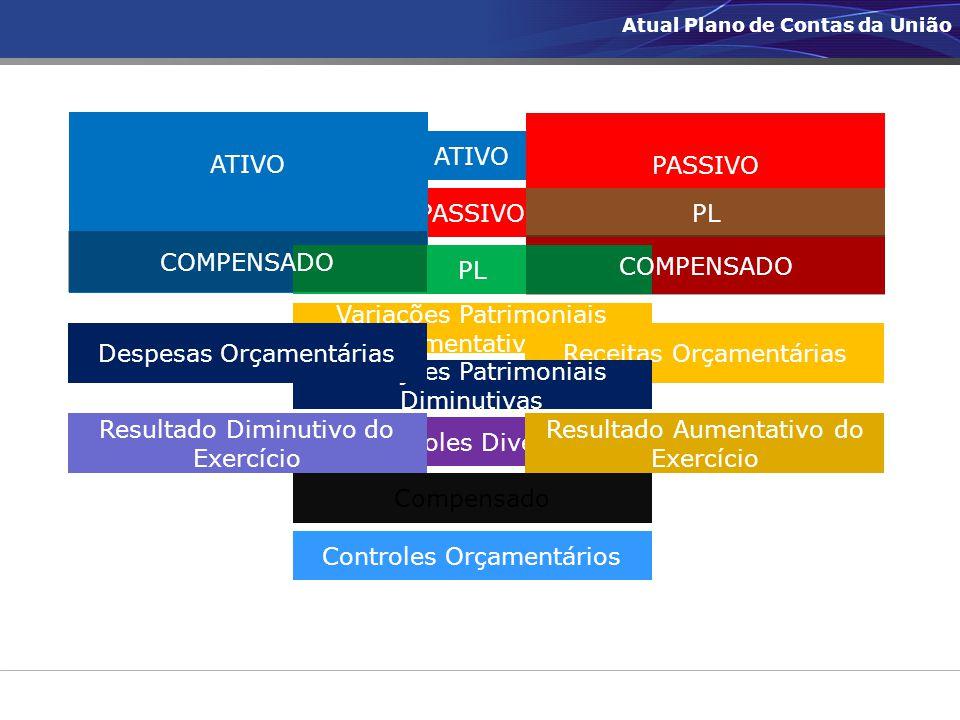 ATIVO PASSIVO Variações Patrimoniais Aumentativas Variações Patrimoniais Diminutivas Controles Diversos Atos Potenciais Controles Orçamentários ATIVO