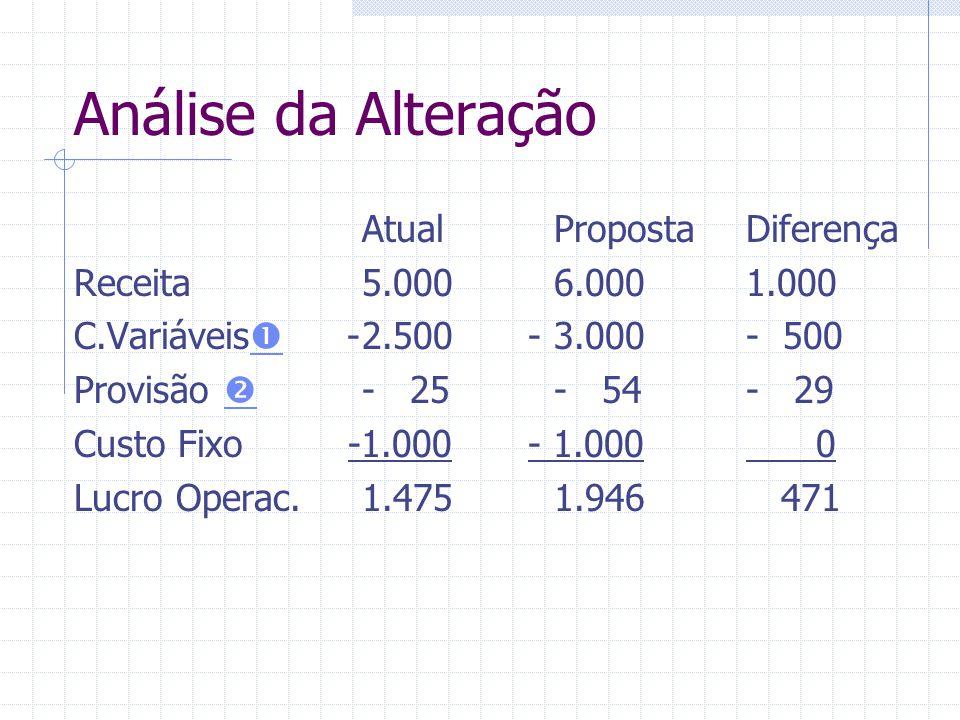 Análise da Alteração AtualPropostaDiferença Receita5.0006.0001.000 C.Variáveis  -2.500 -3.000- 500  Provisão  - 25- 54- 29  Custo Fixo -1.000 - 1.