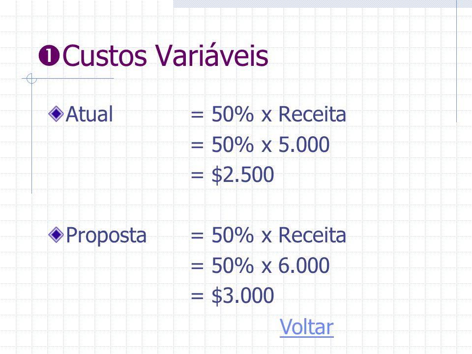  Custos Variáveis Atual = 50% x Receita = 50% x 5.000 = $2.500 Proposta= 50% x Receita = 50% x 6.000 = $3.000 Voltar
