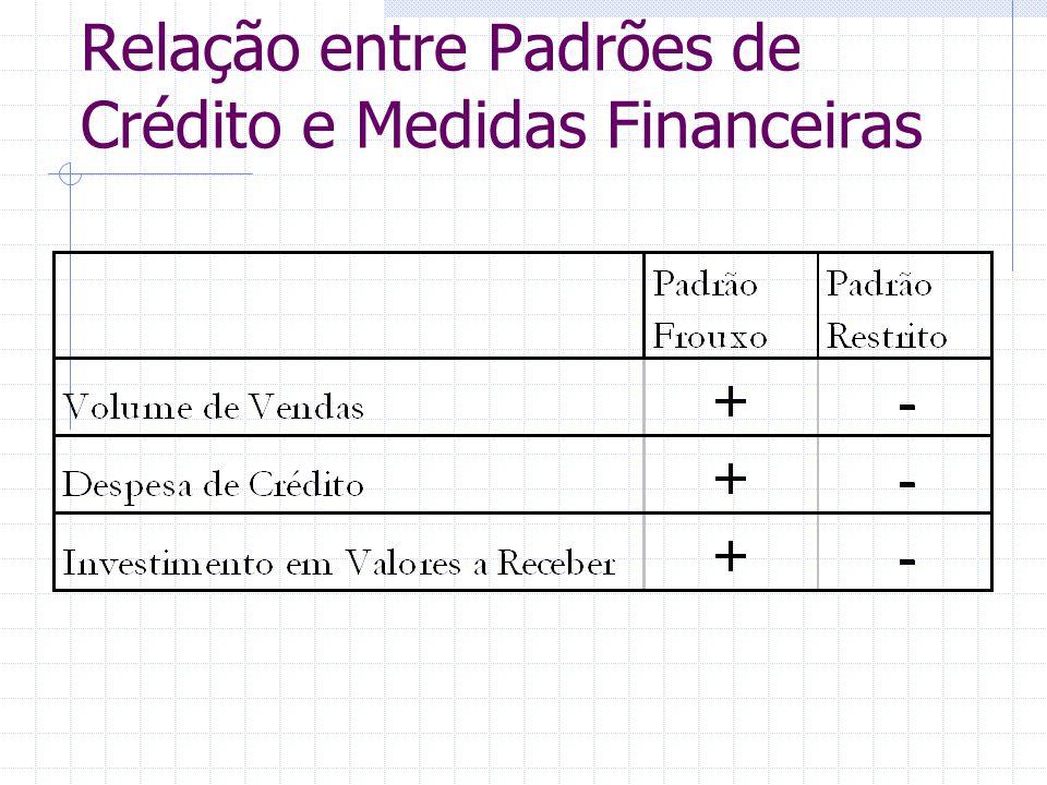 Relação entre Padrões de Crédito e Medidas Financeiras